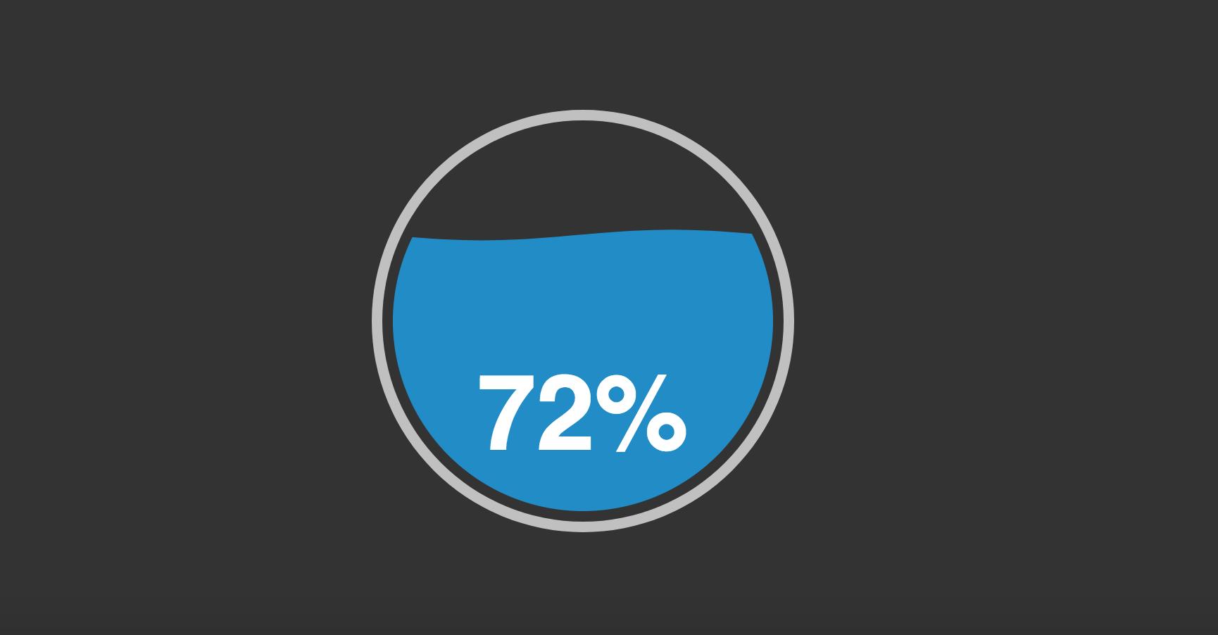 Tutorial: Scroll Percent Display with liquid Animation