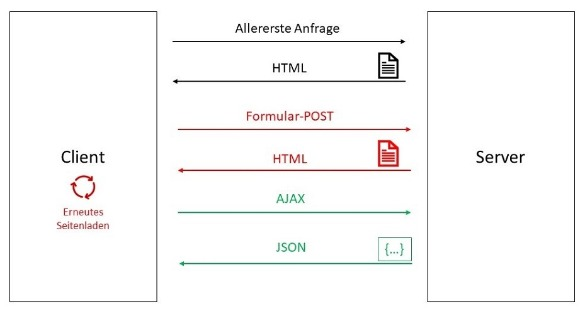 Ablauf SPA vs normale Webanwendungen
