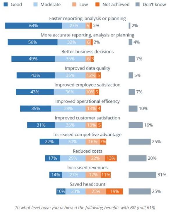 Befragung zum Nutzen von Business intelligence-Tools in Unternehmen