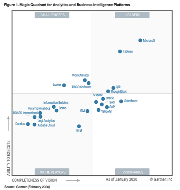 Gartner Magic Quadrant für Analytics und Business Intelligence